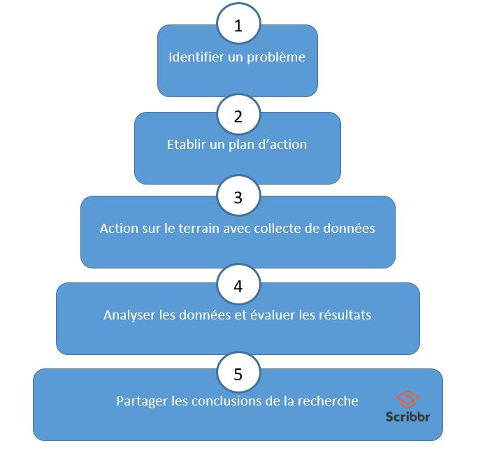 Recherche action en 5 tapes d finition et exemples for Recherche de plan