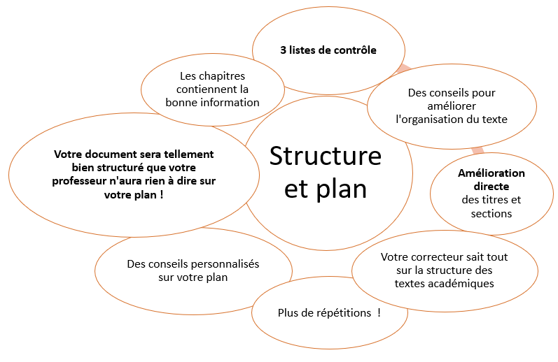 Correction du plan et de la structure - Scribbr