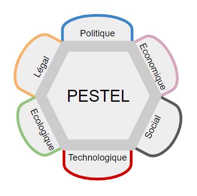 Analyse Pestel Comment Faire Avec Exemple